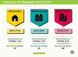 December 2019 Benchmark Pricing